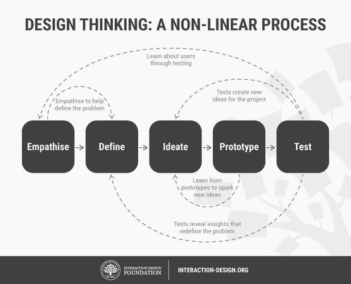 Design Thinking: A Non-Linear Process Empathise to Define to Ideate to Prototype to Test